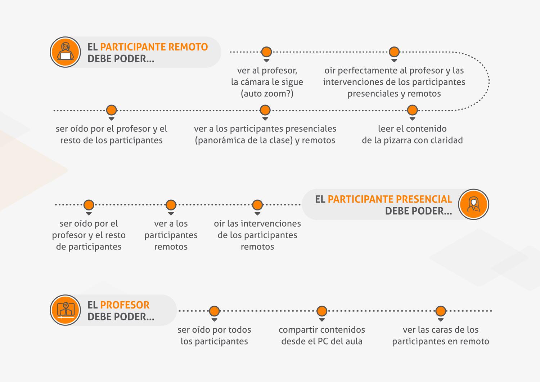 infografia-immersive-learning-modelo-hibrido